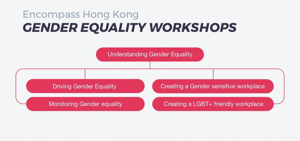 Gender Equality workshops by Emcompass HK